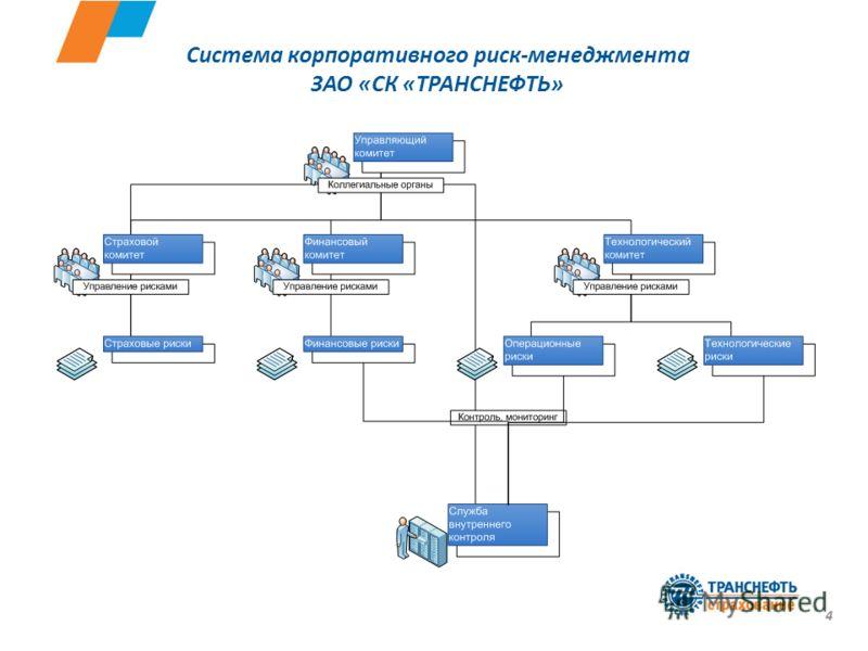 Система корпоративного риск-менеджмента ЗАО «СК «ТРАНСНЕФТЬ» 4