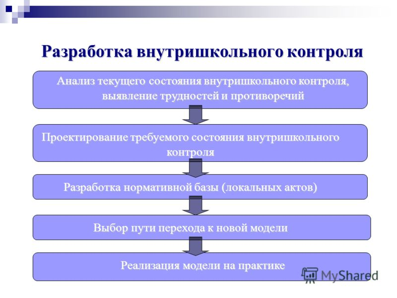 Разработка внутришкольного контроля Анализ текущего состояния внутришкольного контроля, выявление трудностей и противоречий Проектирование требуемого состояния внутришкольного контроля Разработка нормативной базы (локальных актов) Выбор пути перехода