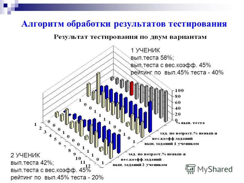 Алгоритм обработки результатов тестирования 1 УЧЕНИК вып.теста 58%; вып.теста с вес.коэфф. 45% рейтинг по вып.45% теста - 40% 2 УЧЕНИК вып.теста 42%; вып.теста с вес.коэфф. 45% рейтинг по вып.45% теста - 20%