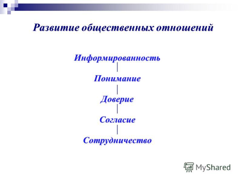 ИнформированностьПониманиеДовериеСогласиеСотрудничество Развитие общественных отношений