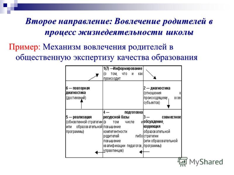 Второе направление: Вовлечение родителей в процесс жизнедеятельности школы Пример: Механизм вовлечения родителей в общественную экспертизу качества образования