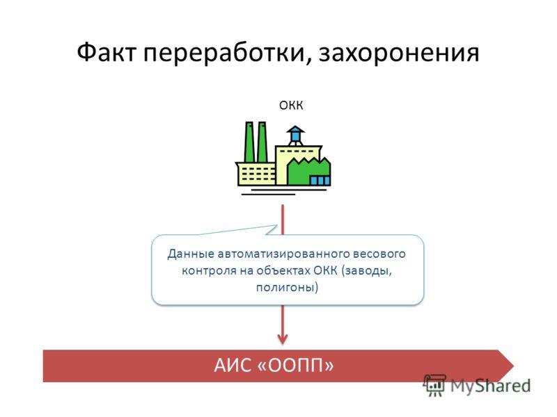 Факт переработки, захоронения АИС «ООПП» Данные автоматизированного весового контроля на объектах ОКК (заводы, полигоны) ОКК
