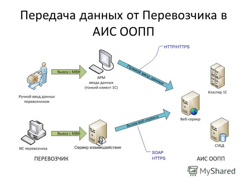 Передача данных от Перевозчика в АИС ООПП
