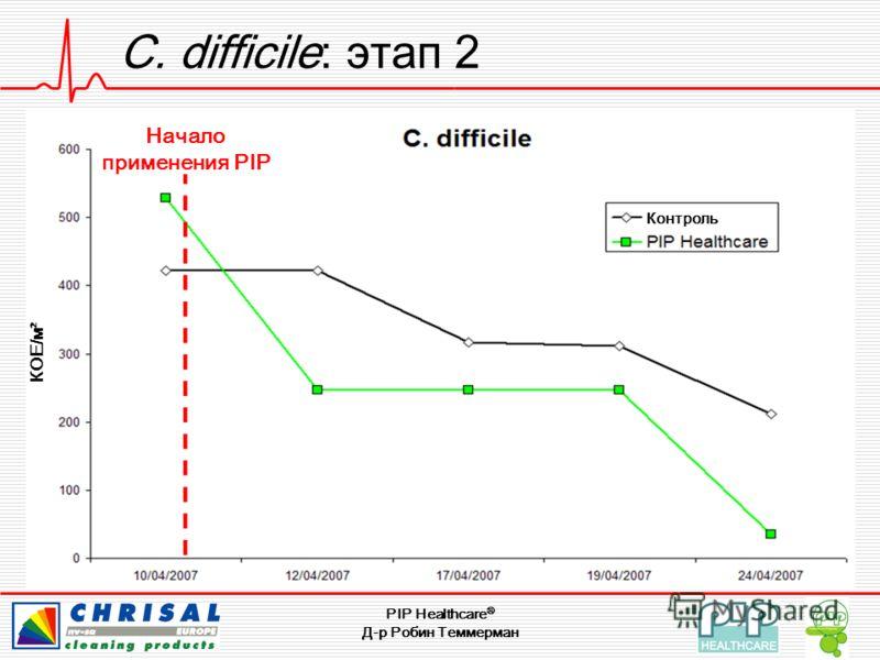 PIP Healthcare ® Д-р Робин Теммерман C. difficile: этап 2 Контроль Начало применения PIP КОЕ/м²