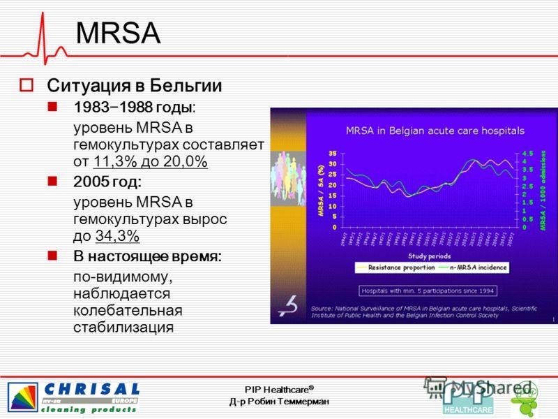 PIP Healthcare ® Д-р Робин Теммерман MRSA Ситуация в Бельгии 19831988 годы: уровень MRSA в гемокультурах составляет от 11,3% до 20,0% 2005 год: уровень MRSA в гемокультурах вырос до 34,3% В настоящее время: по-видимому, наблюдается колебательная стаб
