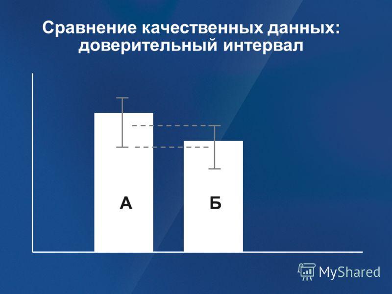 АБ Сравнение качественных данных: доверительный интервал