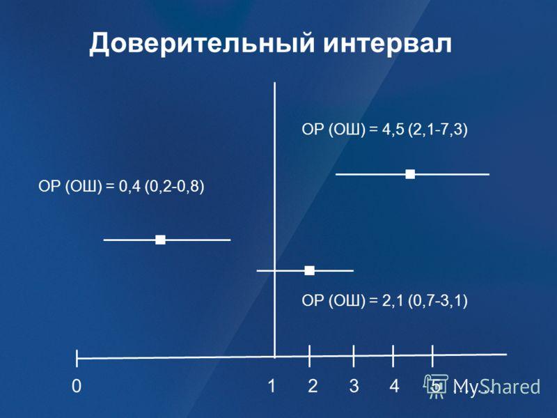 1 2 3 4 5 ……. ОР (ОШ) = 4,5 (2,1-7,3) ОР (ОШ) = 2,1 (0,7-3,1) ОР (ОШ) = 0,4 (0,2-0,8) 0 Доверительный интервал
