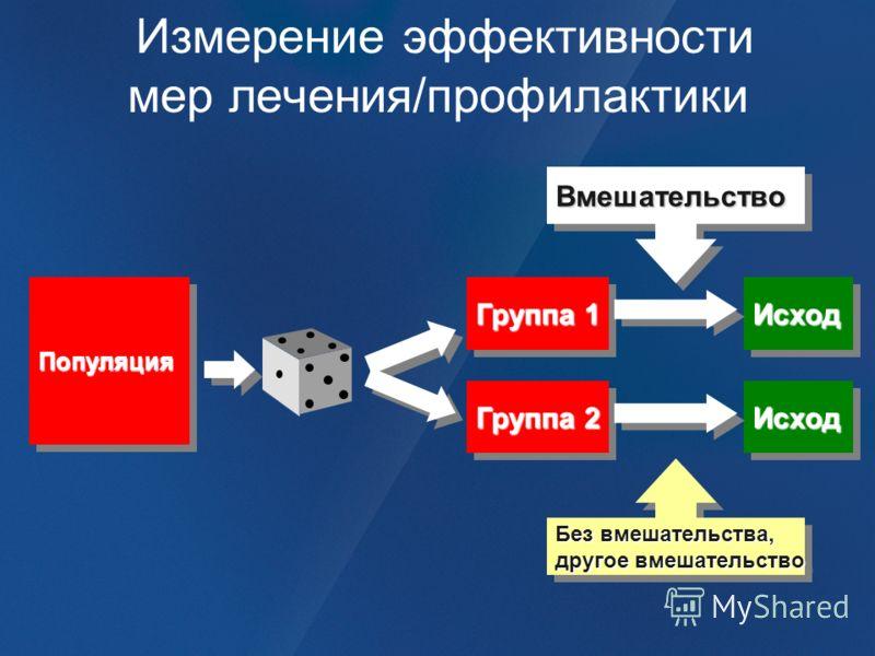 Измерение эффективности мер лечения/профилактики Группа 1 ИсходИсход ВмешательствоВмешательство Группа 2 ИсходИсход Без вмешательства, другое вмешательство Без вмешательства, другое вмешательство ПопуляцияПопуляция