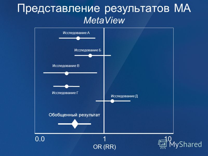 Представление результатов МА MetaView 0.0110 Исследование А Исследование Б Исследование В Исследование Д Обобщенный результат OR (RR) Исследование Г