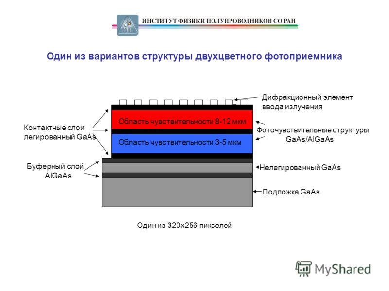 Один из вариантов структуры двухцветного фотоприемника Фоточувствительные структуры GaAs/AlGaAs Подложка GaAs Буферный слой AlGaAs Нелегированный GaAs Контактные слои легированный GaAs Область чувствительности 8-12 мкм Область чувствительности 3-5 мк