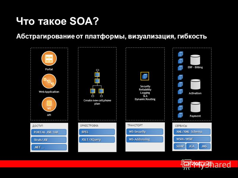 Что такое SOA? WSDL/WSIF XML/XML Schema SOAPJCAJMS СЕРВИСЫ ERP - Billing ActivationPayment WS-Addressing WS-Security ТРАНСПОРТ Security Reliability Logging SLA Dynamic Routing XSLT/XQuery BPEL ОРКЕСТРОВКА Create new cell phone plan Portal Web Applica