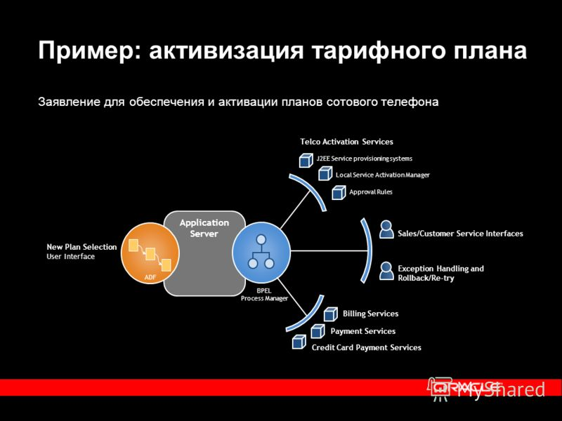 Пример: активизация тарифного плана ADF BPEL Process Manager Telco Activation Services J2EE Service provisioning systems Local Service Activation Manager Approval Rules Sales/Customer Service Interfaces Exception Handling and Rollback/Re-try Billing