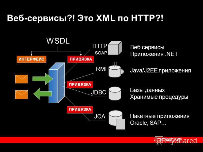 Веб-сервисы?! Это XML по HTTP?! Веб сервисы Приложения.NET Java/J2EE приложения Базы данных Хранимые процедуры HTTP SOAP Пакетные приложения Oracle, SAP… ПРИВЯЗКА JCA RMI JDBC ПРИВЯЗКА WSDL ИНТЕРФЕЙСПРИВЯЗКА