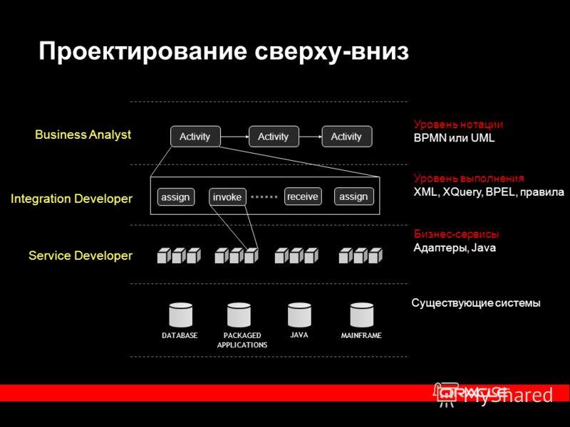 Проектирование сверху-вниз Business Analyst Integration Developer Уровень нотации BPMN или UML Уровень выполнения XML, XQuery, BPEL, правила Service Developer Бизнес-сервисы Адаптеры, Java Существующие системы MAINFRAME PACKAGED APPLICATIONS JAVA DAT