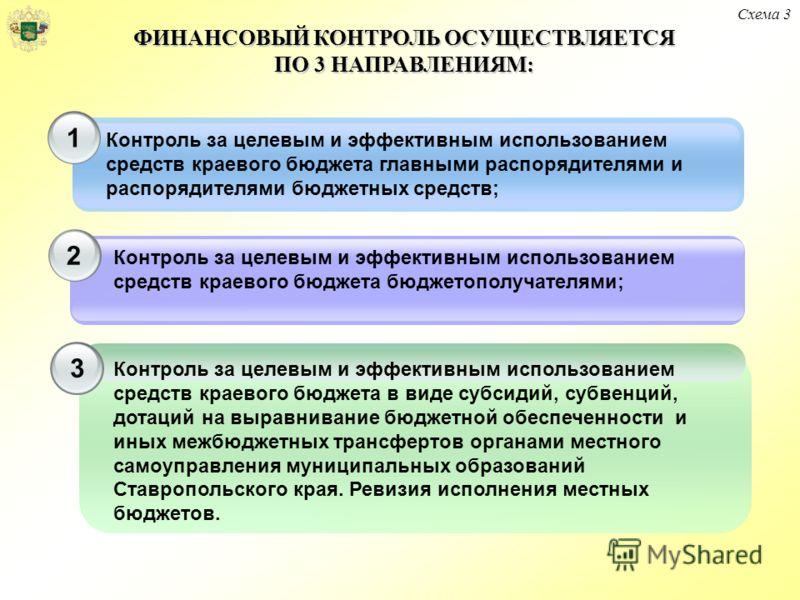 Контроль за целевым и эффективным использованием средств краевого бюджета в виде субсидий, субвенций, дотаций на выравнивание бюджетной обеспеченности и иных межбюджетных трансфертов органами местного самоуправления муниципальных образований Ставропо