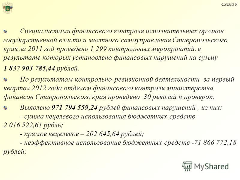 Специалистами финансового контроля исполнительных органов государственной власти и местного самоуправления Ставропольского края за 2011 год проведено 1 299 контрольных мероприятий, в результате которых установлено финансовых нарушений на сумму 1 837