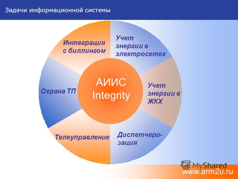 Задачи информационной системы www.arm2u.ru АИИС Integrity Охрана ТП Телеуправление Диспетчери- зация Интеграция с биллингом Учет энергии в электросетях Учет энергии в ЖКХ