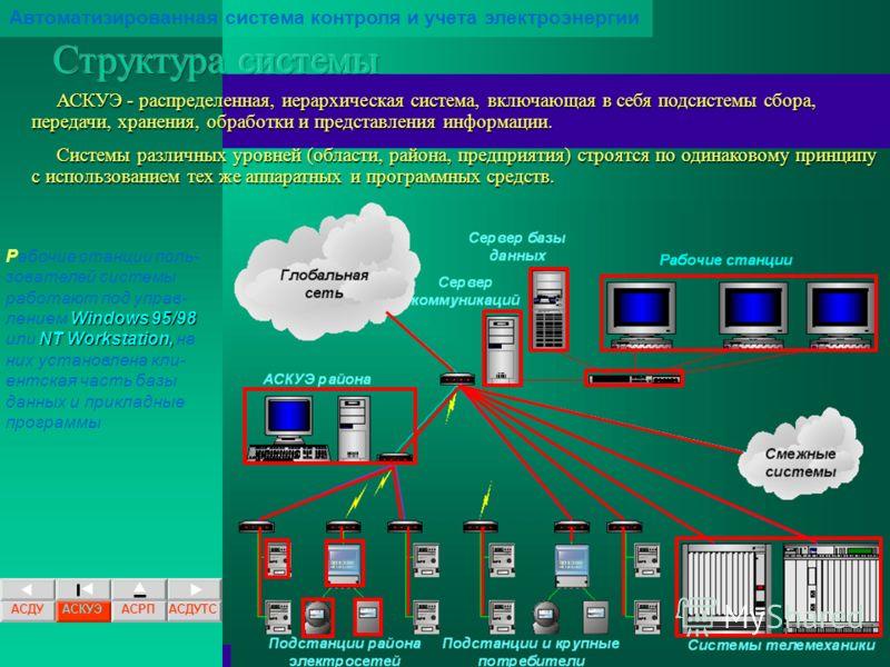 16.09.2012 Автоматизированная система контроля и учета электроэнергии Ядром системы является база данных АСКУЭ, работающая под управлением СУРБД Oracle. База данных содержит всю информацию о конфигурации системы и параметрах электропотребления.Ядром