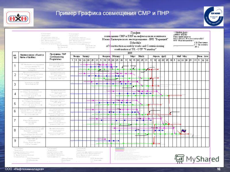 16 ООО « Нефтехимналадка » Пример Графика совмещения СМР и ПНР