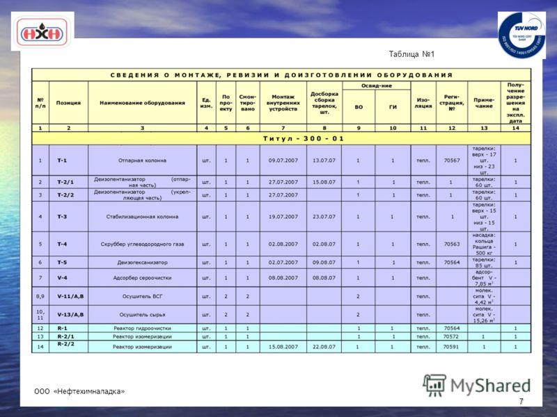 7 Таблица 1 ООО «Нефтехимналадка»