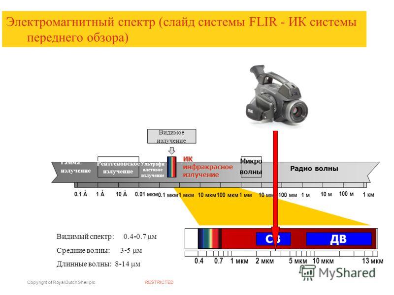 RESTRICTEDCopyright of Royal Dutch Shell plc Видимый спектр: 0.4-0.7 м Средние волны: 3-5 м Длинные волны: 8-14 м 1 мкм 0.4 0.7 2 мкм5 мкм10 мкм13 мкм СВДВ Видимое излучение Рентгеновское излучение Гамма излучение Микро волны Ультрафи олетовое излуче