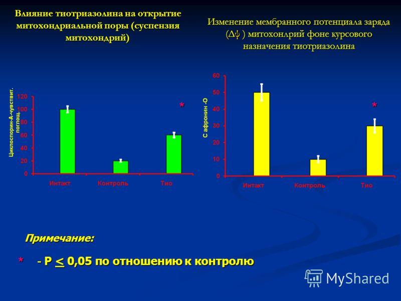 Влияние тиотриазолина на открытие митохондриальной поры (суспензия митохондрий) Изменение мембранного потенциала заряда (Δψ ) митохонлрий фоне курсового назначения тиотриазолина * * * Примечание: - P < 0,05 по отношению к контролю