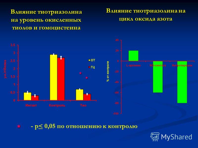 Влияние тиотриазолина на уровень окисленных тиолов и гомоцистеина Влияние тиотриазолина на цикл оксида азота * * - p< 0,05 по отношению к контролю *