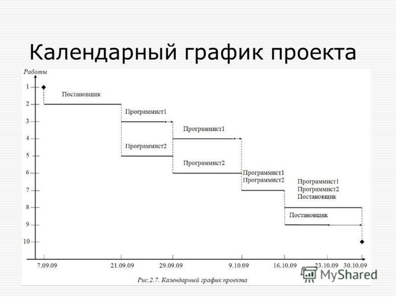 Календарный график проекта