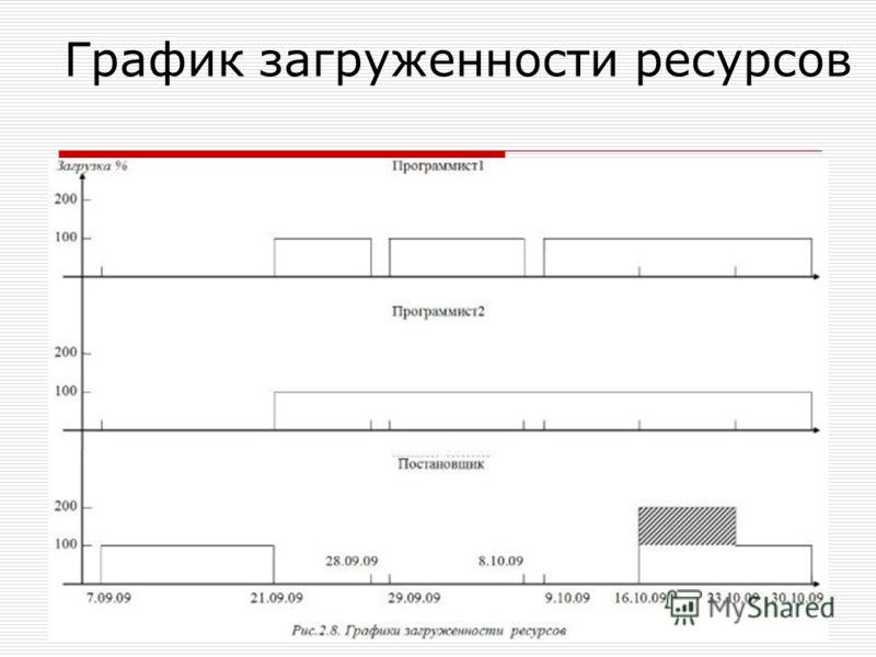 График загруженности ресурсов