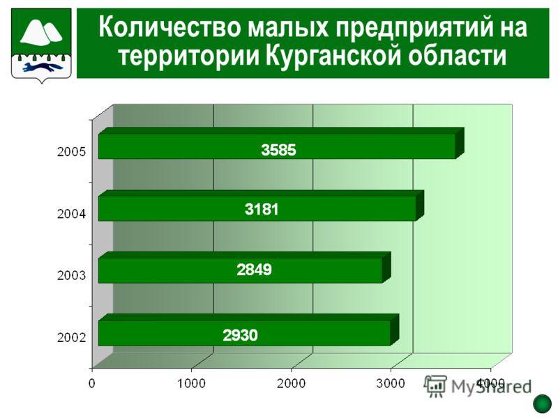 Количество малых предприятий на территории Курганской области