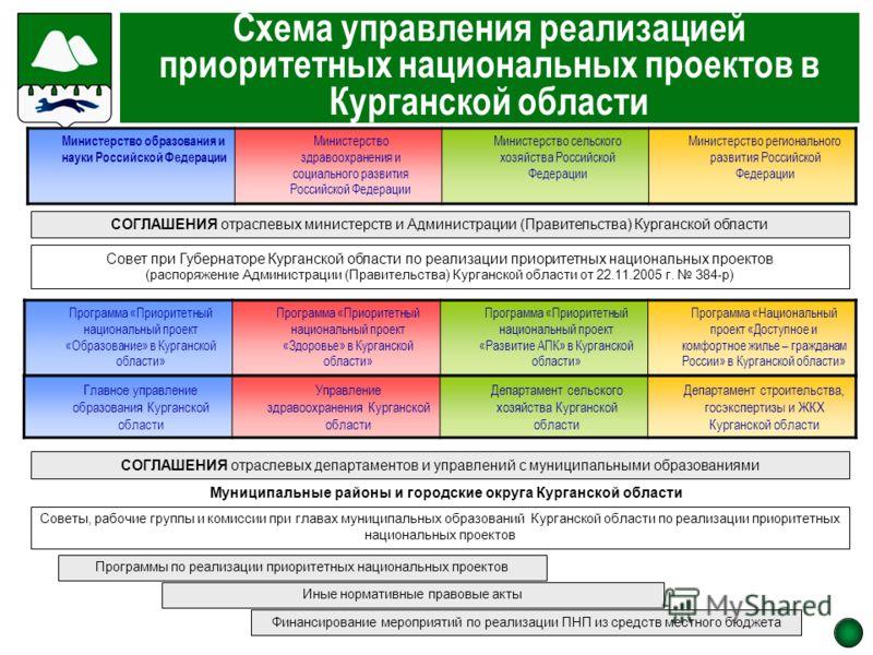 Схема управления реализацией приоритетных национальных проектов в Курганской области Министерство образования и науки Российской Федерации Министерство здравоохранения и социального развития Российской Федерации Министерство сельского хозяйства Росси