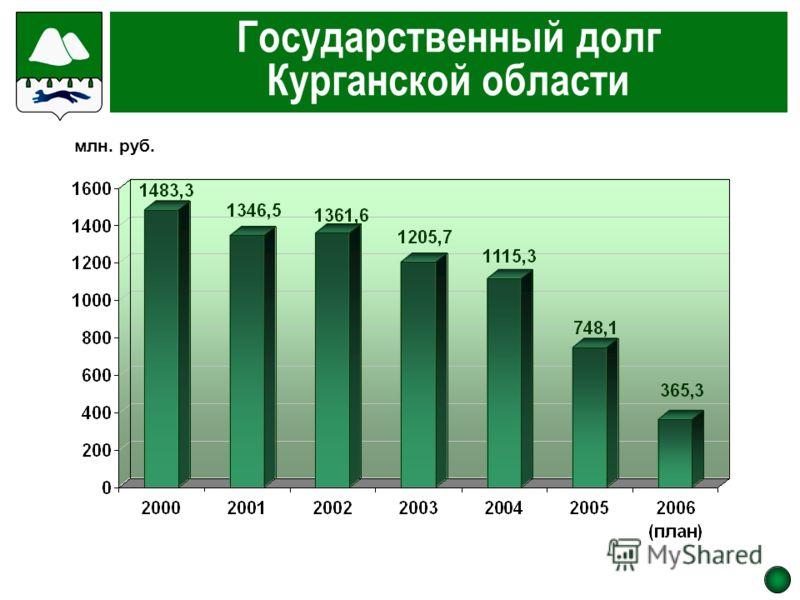 Государственный долг Курганской области млн. руб.