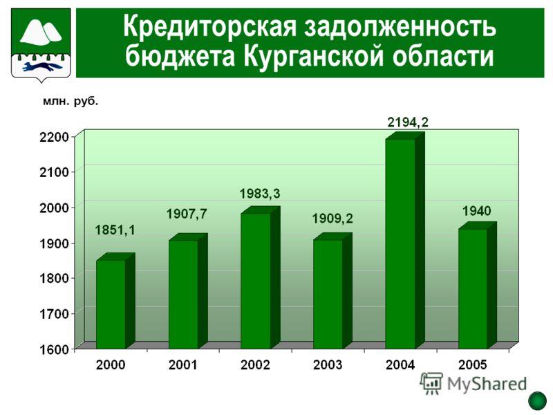 Кредиторская задолженность бюджета Курганской области млн. руб.