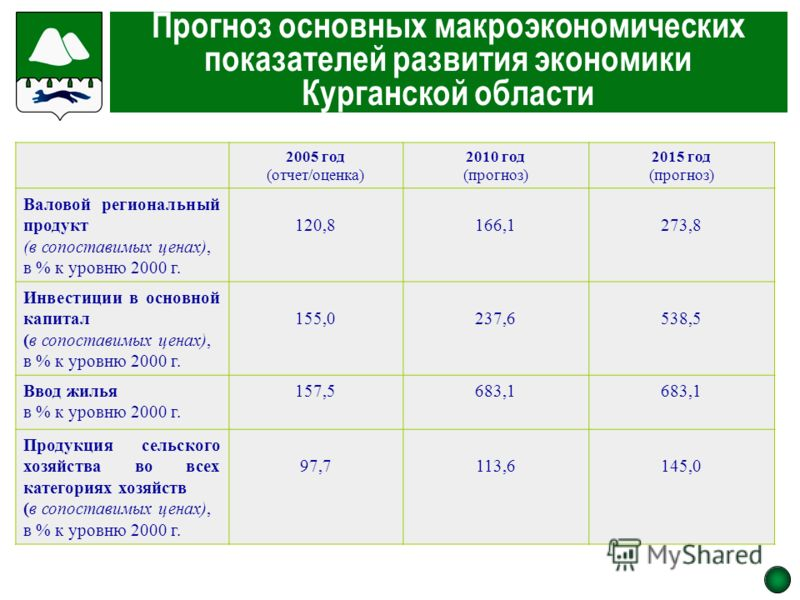 Прогноз основных макроэкономических показателей развития экономики Курганской области 2005 год (отчет/оценка) 2010 год (прогноз) 2015 год (прогноз) Валовой региональный продукт (в сопоставимых ценах), в % к уровню 2000 г. 120,8166,1273,8 Инвестиции в