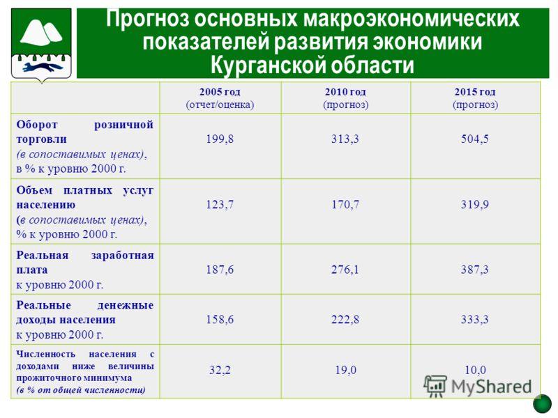 Прогноз основных макроэкономических показателей развития экономики Курганской области 2005 год (отчет/оценка) 2010 год (прогноз) 2015 год (прогноз) Оборот розничной торговли (в сопоставимых ценах), в % к уровню 2000 г. 199,8313,3504,5 Объем платных у