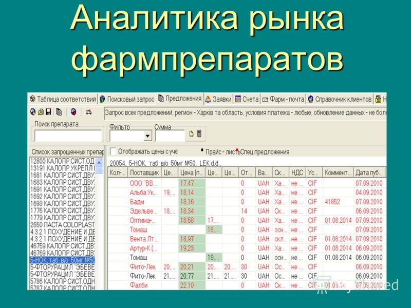 Аналитика рынка фармпрепаратов