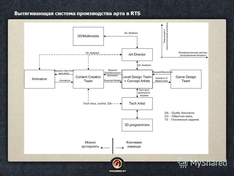 Вытягивающая система производства арта в RTS
