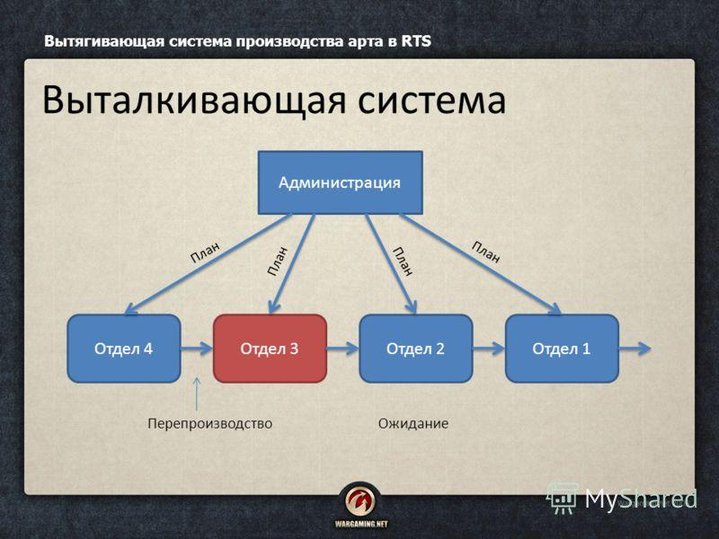 Вытягивающая система производства арта в RTS Выталкивающая система Администрация Отдел 4Отдел 3Отдел 2Отдел 1 ПерепроизводствоОжидание План