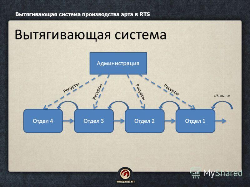 Вытягивающая система производства арта в RTS Вытягивающая система Администрация Отдел 4Отдел 3Отдел 2Отдел 1 Ресурсы «Заказ»