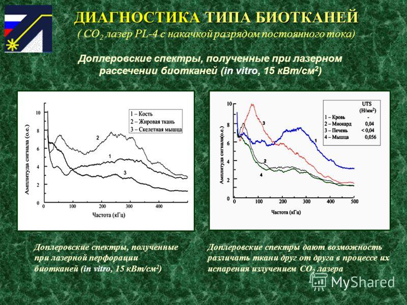 ДИАГНОСТИКА ТИПА БИОТКАНЕЙ ( СО 2 лазер PL-4 с накачкой разрядом постоянного тока) Доплеровские спектры, полученные при лазерном рассечении биотканей (in vitro, 15 кВт/cм 2 ) Доплеровские спектры, полученные при лазерной перфорации биотканей (in vitr