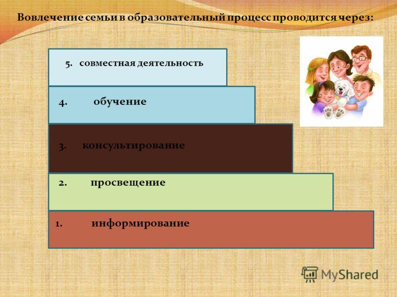 1. информирование 2. просвещение 3. консультирование 4. обучение 5. совместная деятельность Вовлечение семьи в образовательный процесс проводится через: