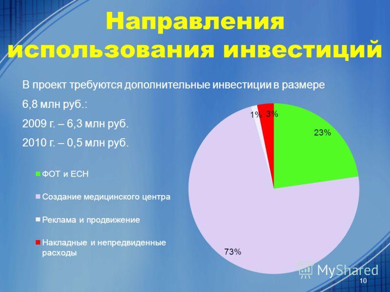 Направления использования инвестиций В проект требуются дополнительные инвестиции в размере 6,8 млн руб.: 2009 г. – 6,3 млн руб. 2010 г. – 0,5 млн руб. 10