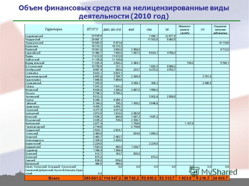 Объем финансовых средств на нелицензированные виды деятельности (2010 год)