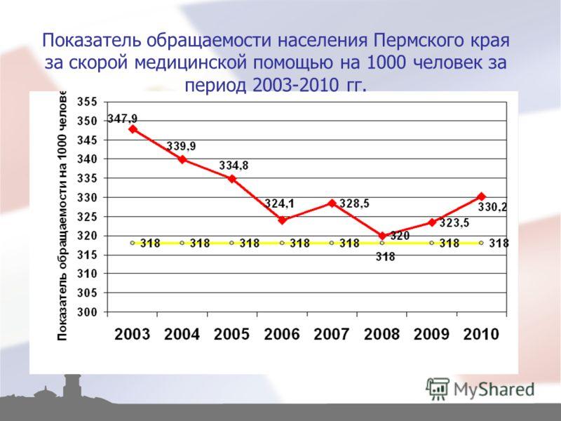 Показатель обращаемости населения Пермского края за скорой медицинской помощью на 1000 человек за период 2003-2010 гг.