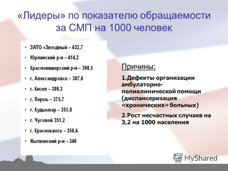 «Лидеры» по показателю обращаемости за СМП на 1000 человек Причины: 1.Дефекты организации амбулаторно- поликлинической помощи (диспансеризация «хронических» больных) 2.Рост несчастных случаев на 3,2 на 1000 населения