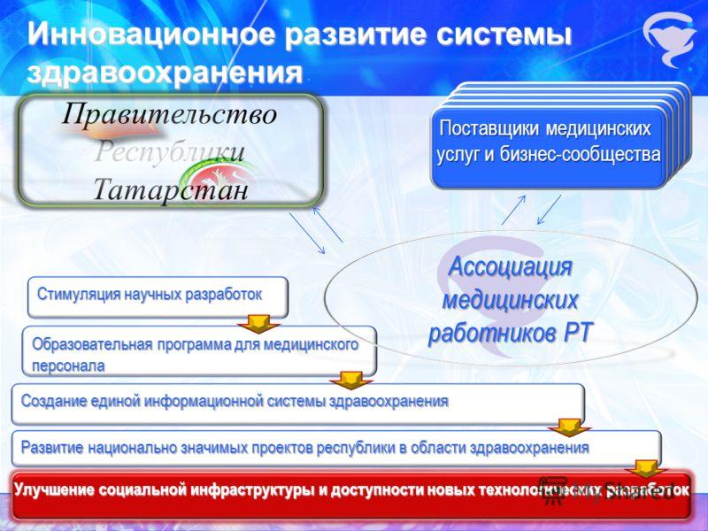 Образовательная программа для медицинского персонала Инновационное развитие системы здравоохранения Правительство Республики Татарстан Ассоциация медицинских работников РТ Поставщики медицинских услуг и бизнес-сообщества Развитие национально значимых