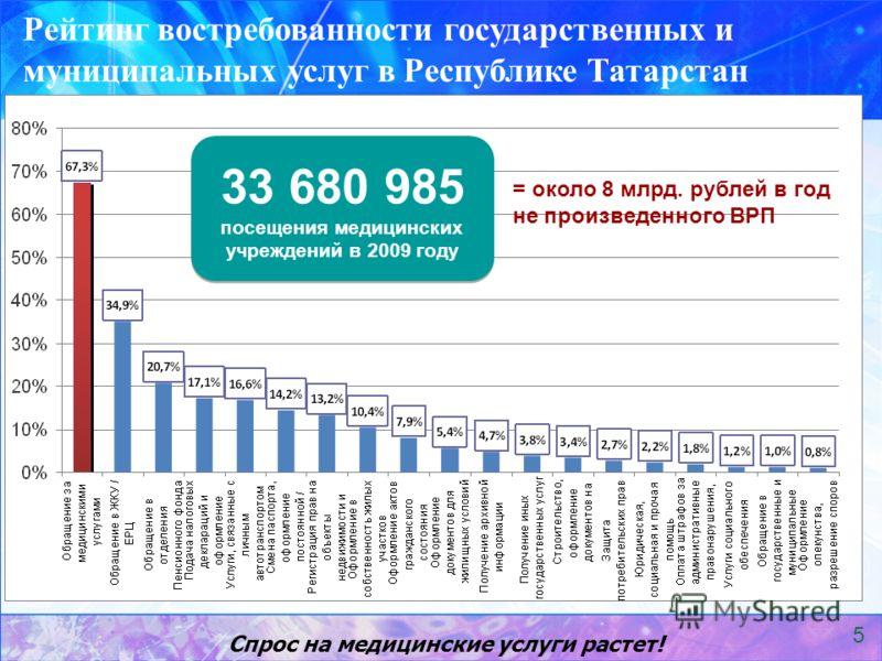 Рейтинг востребованности государственных и муниципальных услуг в Республике Татарстан 33 680 985 посещения медицинских учреждений в 2009 году = около 8 млрд. рублей в год не произведенного ВРП Спрос на медицинские услуги растет! 5