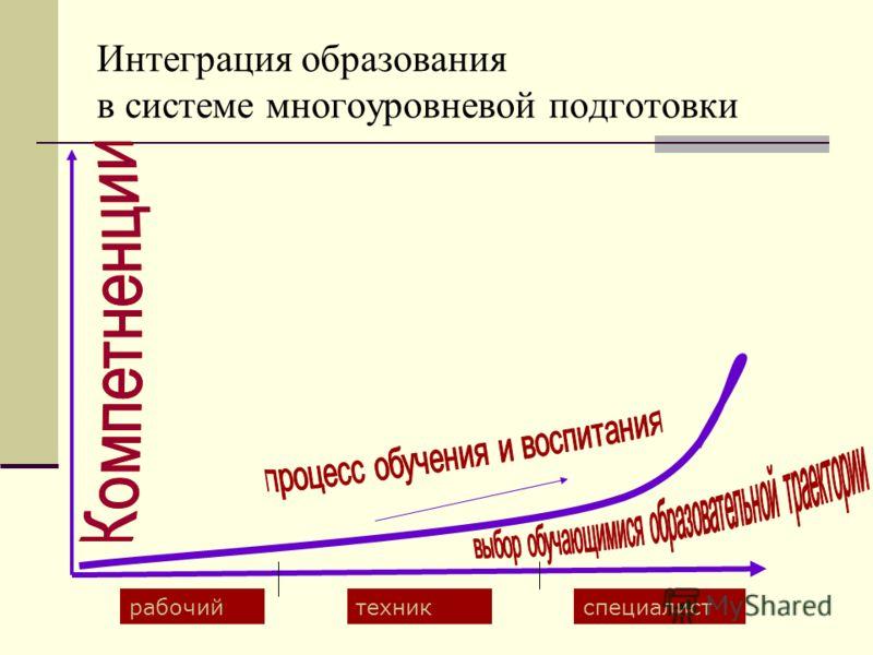 Интеграция образования в системе многоуровневой подготовки рабочийтехникспециалист