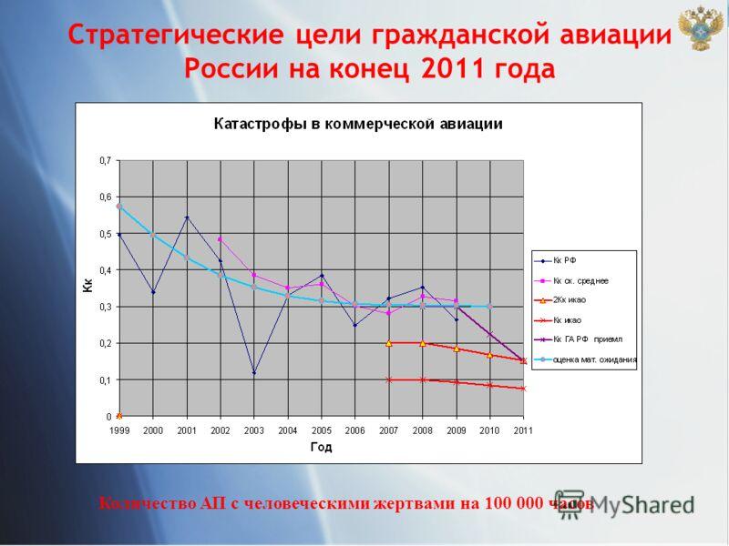 Стратегические цели гражданской авиации России на конец 2011 года Количество АП с человеческими жертвами на 100 000 часов