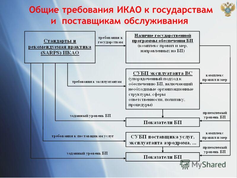 Общие требования ИКАО к государствам и поставщикам обслуживания